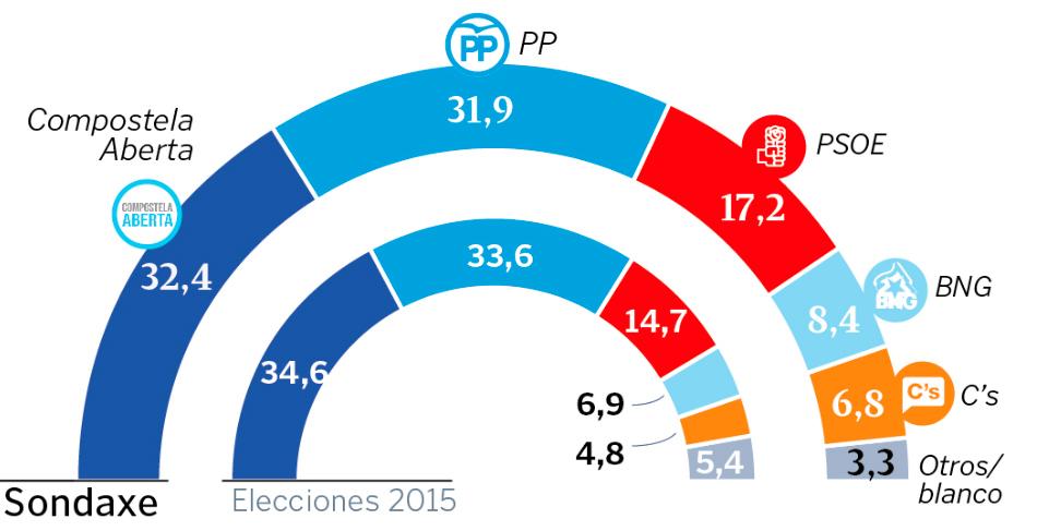 Compostela Aberta volvería gañar eleccións en Santiago